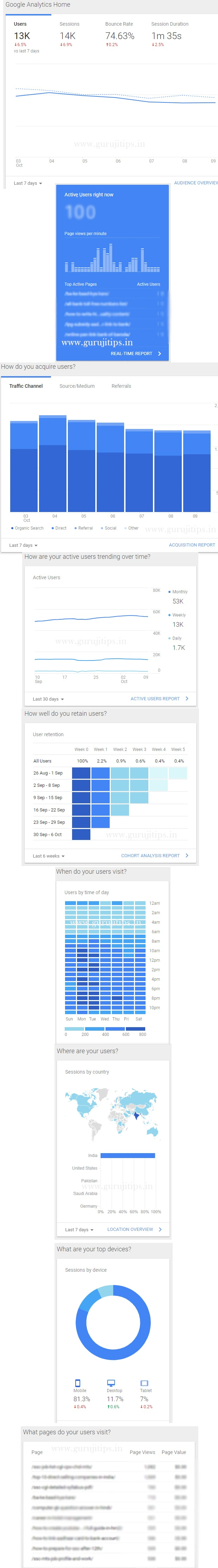 google analytic dashboard
