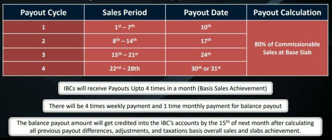 Bada Business IBC Payout Cycle